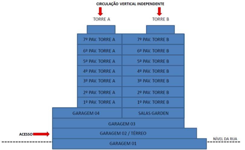 Esquema da Torre do Dual Medical & Business